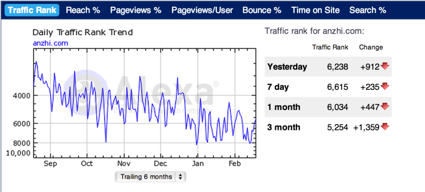 Anzhi China App Store Traffic Trend
