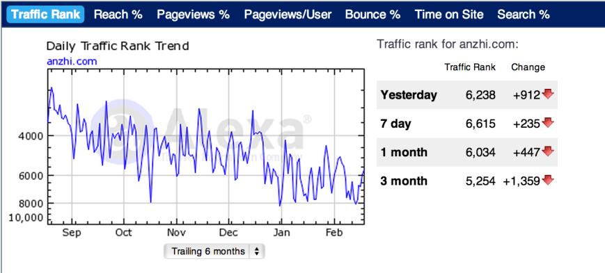 Anzhi China App Store Traffic Trend