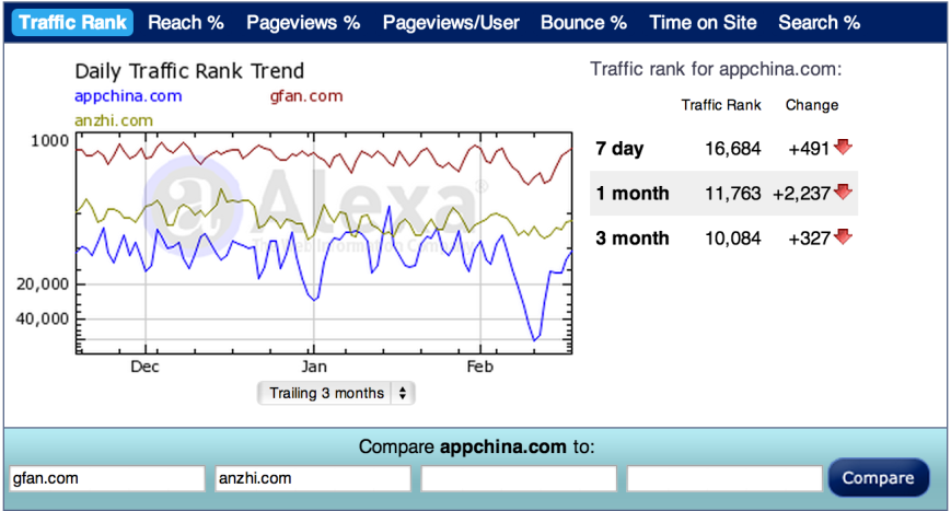 AppChina Android App Store Traffic Trend