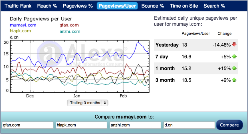 China App Stores Pageviews per User